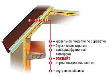 Вариант укладки теплоизоляции