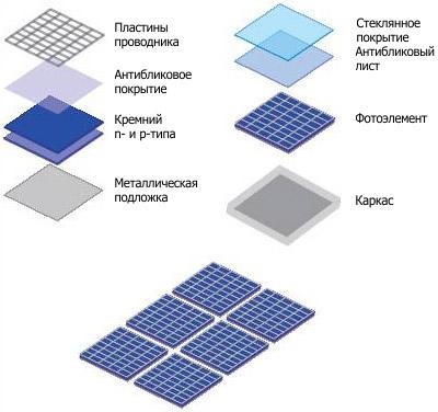 Конструкция коллектора с фотоэлементами