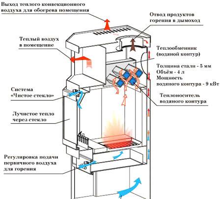 Нагреватель с водяным контуром