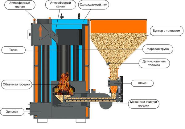 Оборудование пиролизного типа