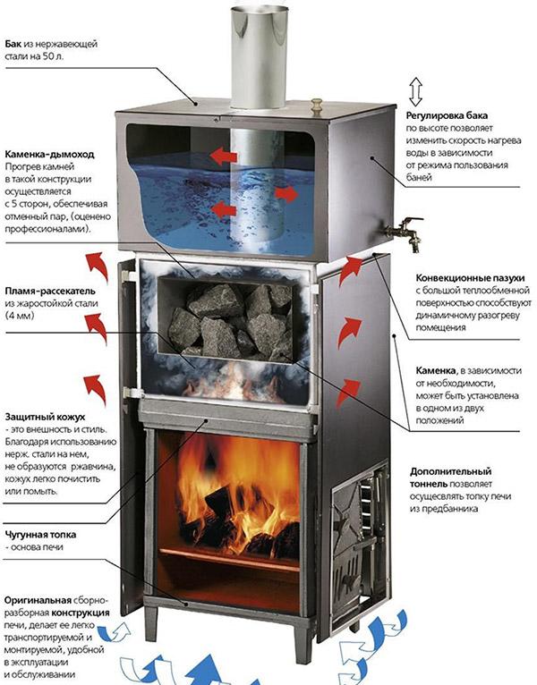 Печка Сударушка