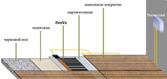 Подключение теплого пола RexVa