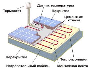 Подключение электрообогрева