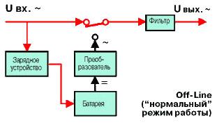 Система Off-Line