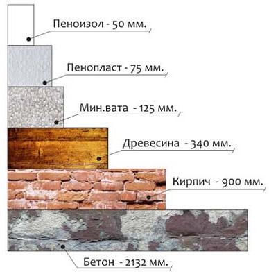 Сравнение характеристик материалов