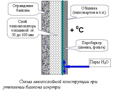 Схема многослойной конструкции