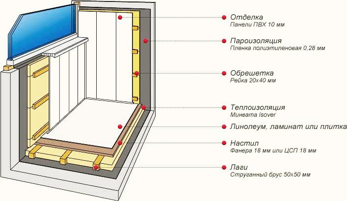 Схема монтажа минваты Isover