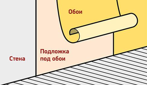 Схема оклейки обоями