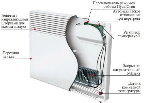 Схема устройства конвектора