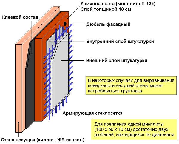 Схема утепления минватой