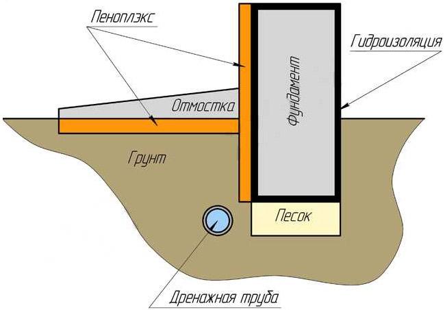 Гидроизоляция керагум