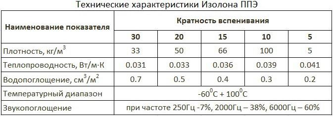 Технические параметры