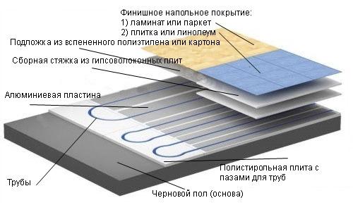 Укладка водяного пола