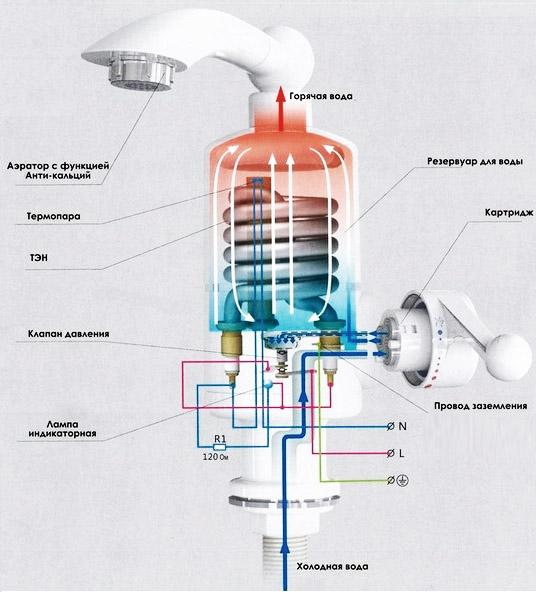 Электронагреватель проточной воды