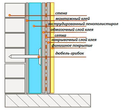 Утепление стен плитами XPS