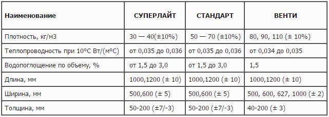 Характеристики теплоизоляции разных серий