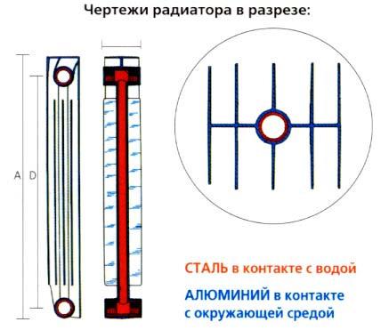 Чертеж радиатора в разрезе