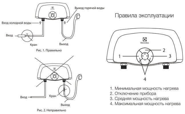 Electrolux Smartfix