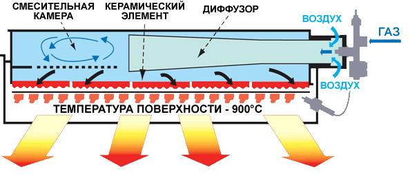 Газовый ИК-прибор