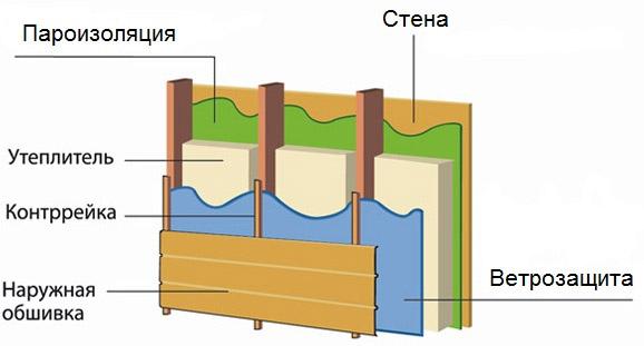 Изоляция стен дома