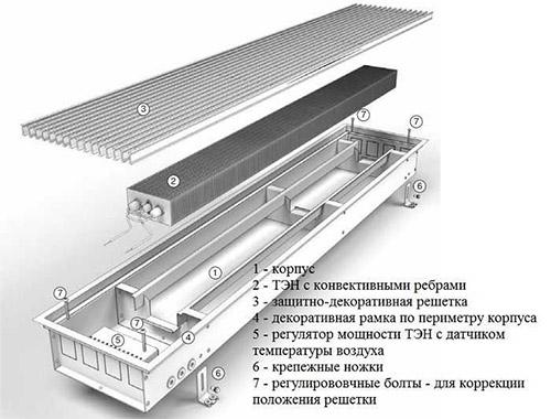 Конструкция конвектора