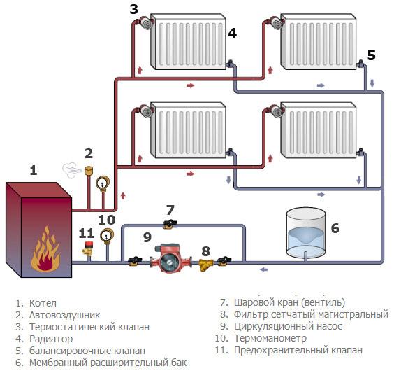Как подключить батарею отопления в квартире