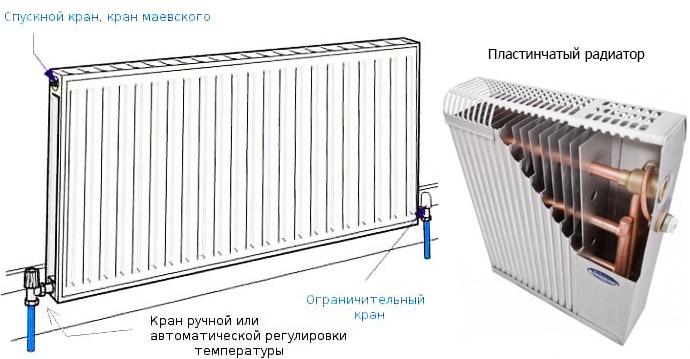 Панельный и пластинчатый радиаторы
