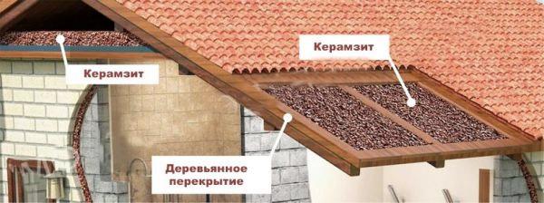 Применение керамзитового гравия