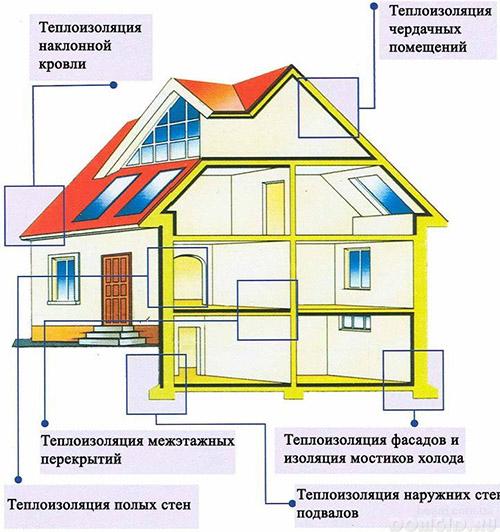 Жидкий утеплитель (пеноизол и керамическая изоляция): отзывы, инструкция по нанесению, цены