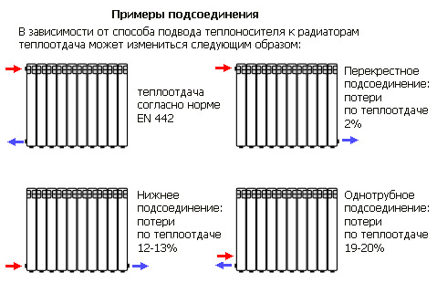 Примеры подсоединения