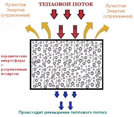 Принцип действия теплоизоляции