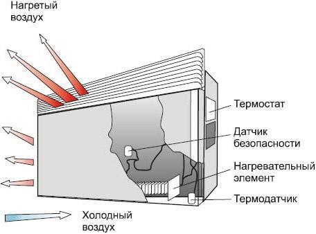 Принцип действия электроконвектора