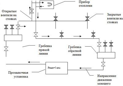 Промывка отопительной системы