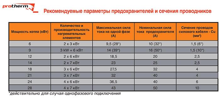 Рекомендуемые параметры для электрокотлов