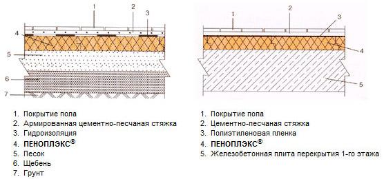 Способы монтажа Penoplex