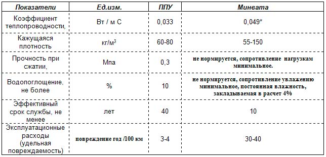 Сравнение минваты и пенополиуретана
