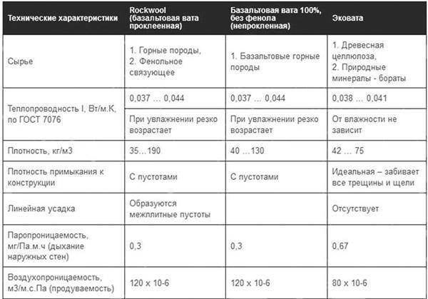 Сравнение характеристик теплоизоляции