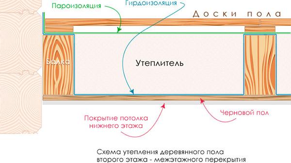Схема изоляции второго этажа