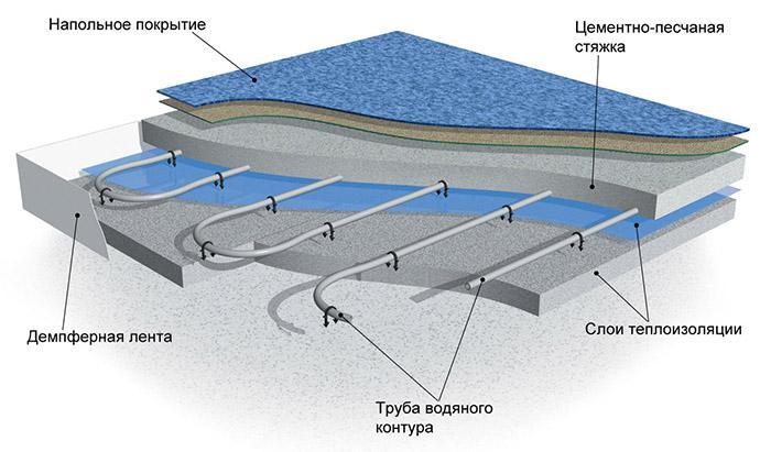 Схема конструкции с подогревом