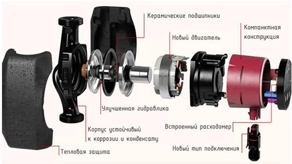 Схема модели Alpha