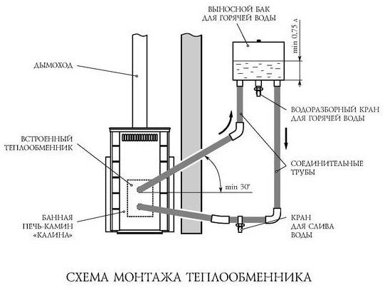 Установка теплообменника на банную печь