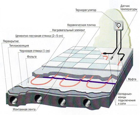 Схема монтажа электрического кабеля