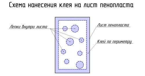 Схема нанесения клеящего состава