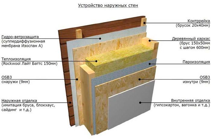 Схема паро- и теплоизоляции стен