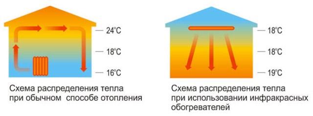 Схема распределения тепла