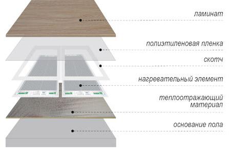 Схема укладки нагревательной пленки