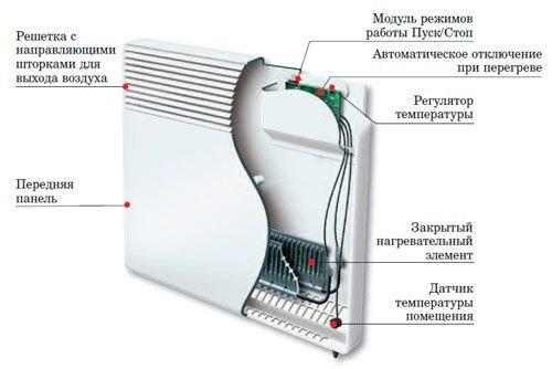 Обогреватель на стену электрический