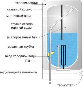 Схема электронагревателя