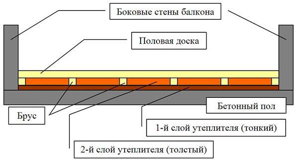 Теплоизоляция бетонной поверхности