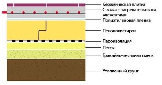 Укладка пенополистирольных плит